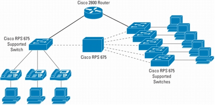 Cisco ip phone systems
