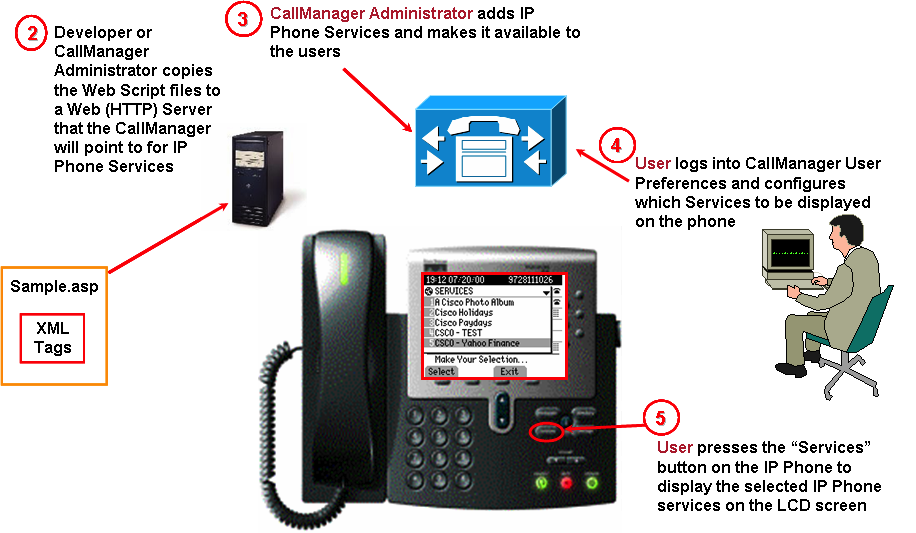 Cisco Phone Setup