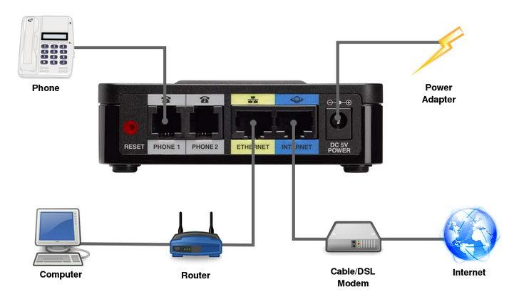Cisco SPA122